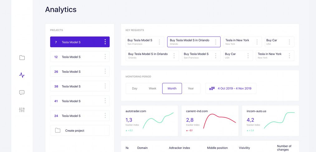 Free Figma analytics dashboard template