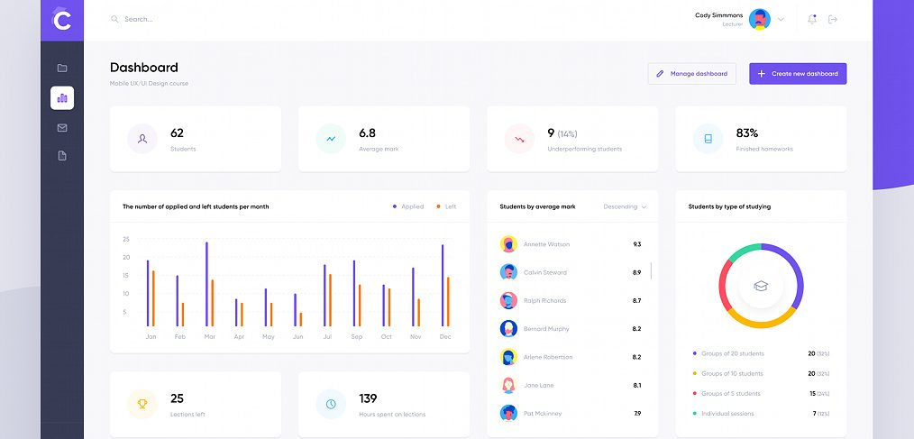 Free Figma dashboard template