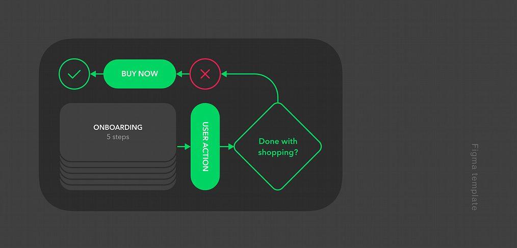 Figma User Flow Diagram Template